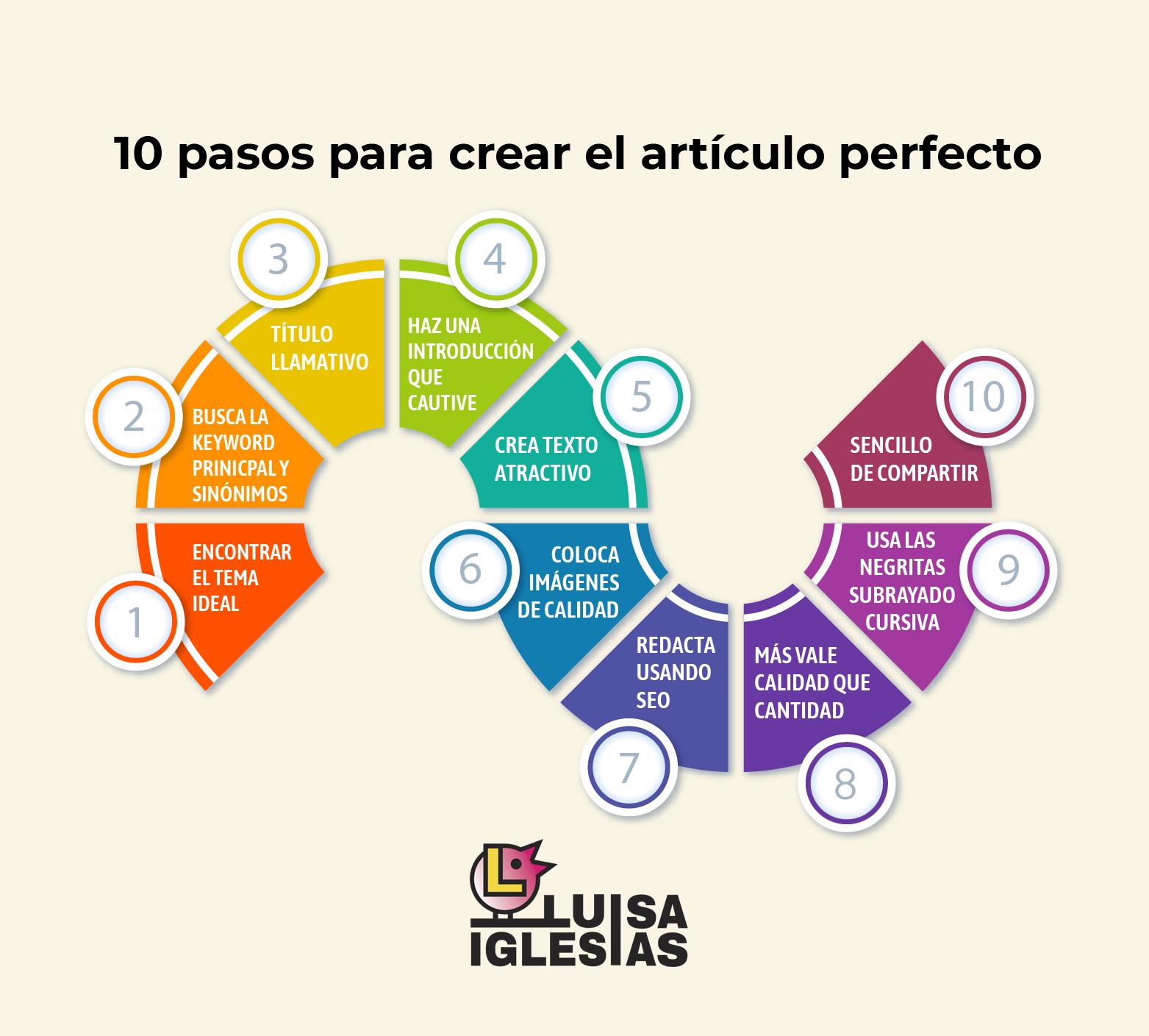 10 pasos para el articulo perfecto